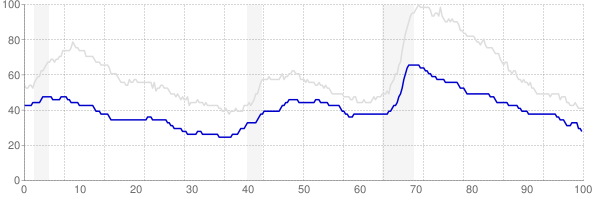 Iowa monthly unemployment rate chart from 1990 to December 2017